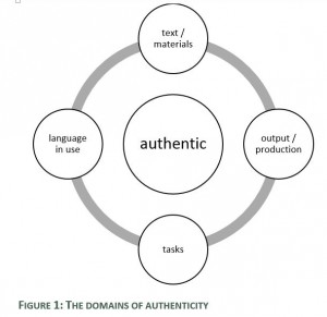 Domainsofauthenticity