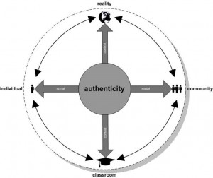 authenticity continuum
