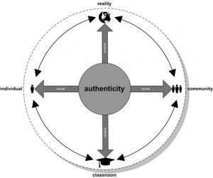 The Authenticity Continuum